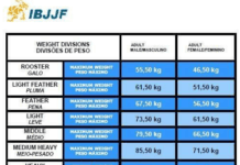 BJJ Weight Classes Explained - IBJJF, ADCC, UAEJJF